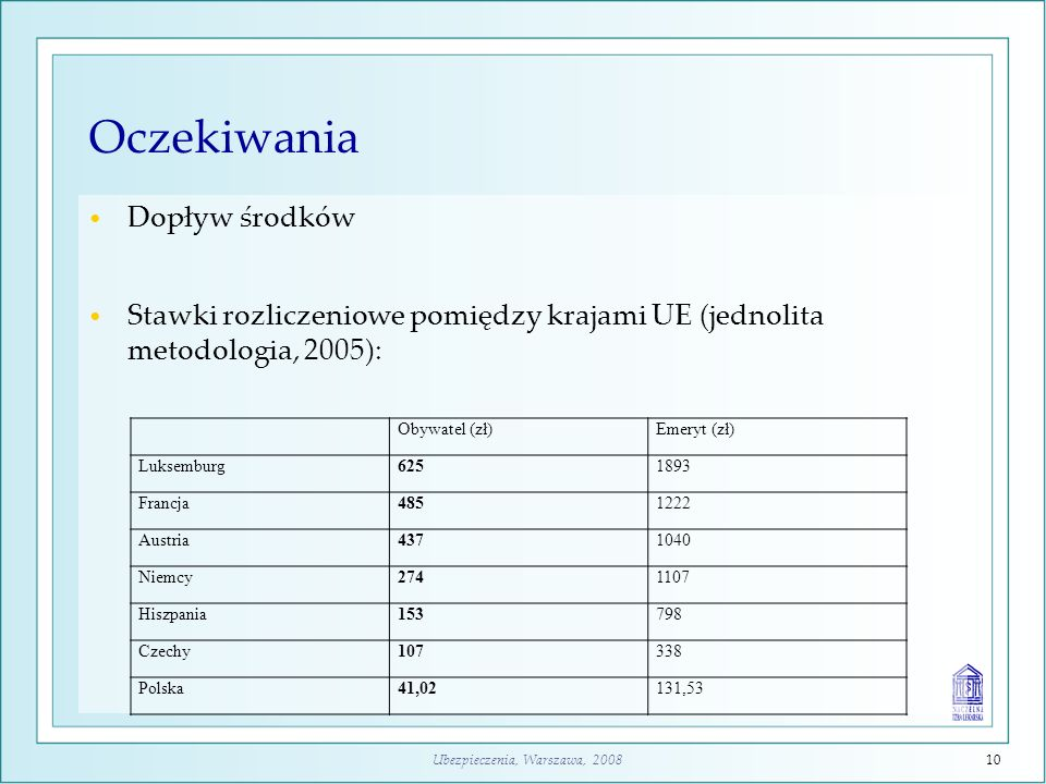 Ubezpieczenia, Warszawa, 200810 Oczekiwania Dopływ środków Stawki rozliczeniowe pomiędzy krajami UE (jednolita metodologia, 2005): Obywatel (zł)Emeryt
