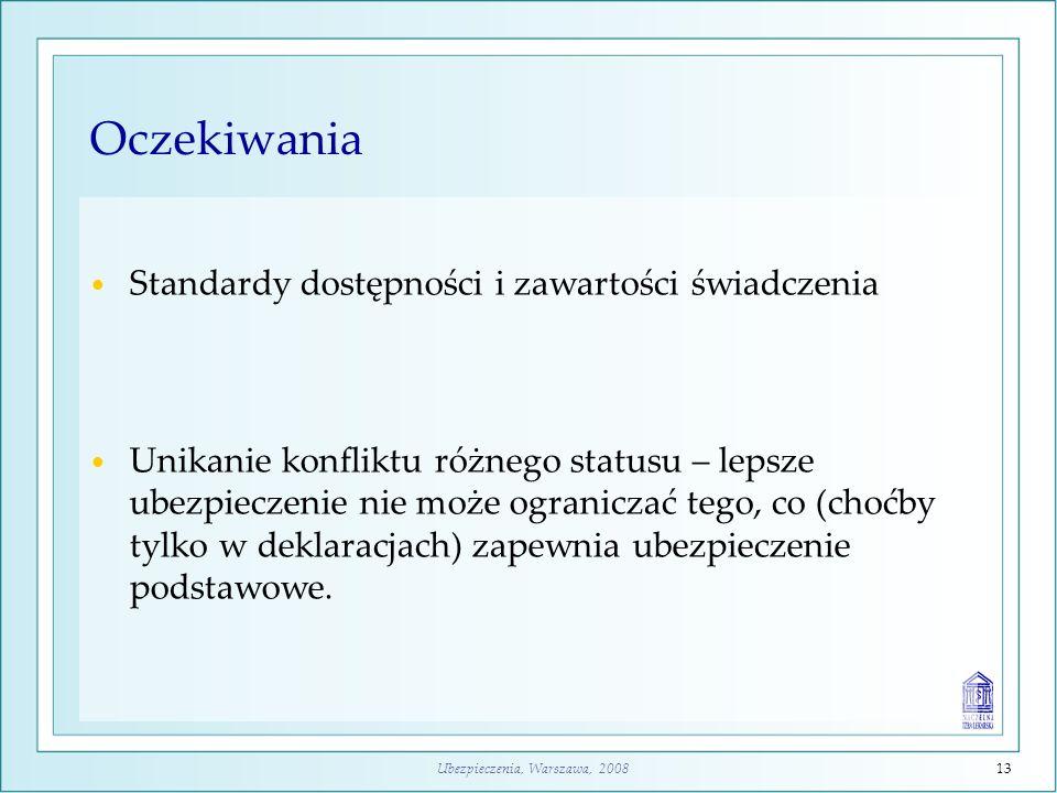 Ubezpieczenia, Warszawa, 200813 Oczekiwania Standardy dostępności i zawartości świadczenia Unikanie konfliktu różnego statusu – lepsze ubezpieczenie nie może ograniczać tego, co (choćby tylko w deklaracjach) zapewnia ubezpieczenie podstawowe.