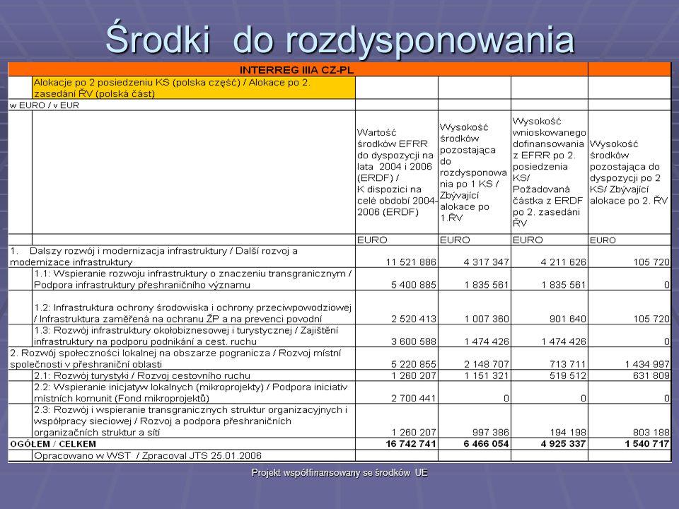 Projekt współfinansowany se środków UE Środki do rozdysponowania