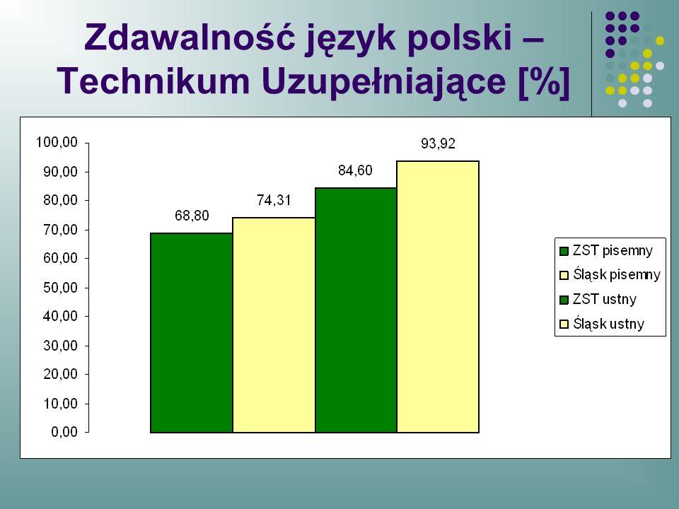 Zdawalność język polski – Technikum Uzupełniające [%]