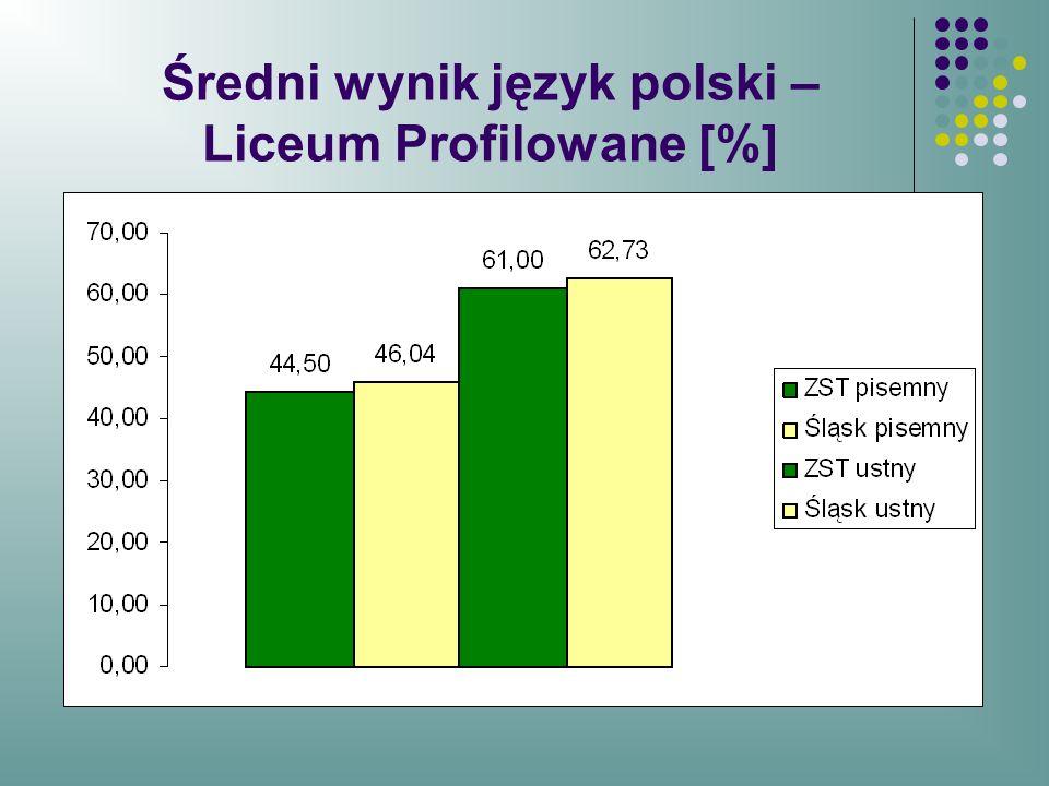 Średni wynik język polski – Liceum Profilowane [%]