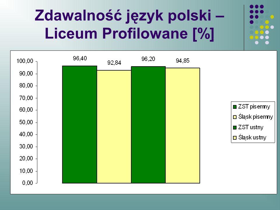 Zdawalność język polski – Liceum Profilowane [%]