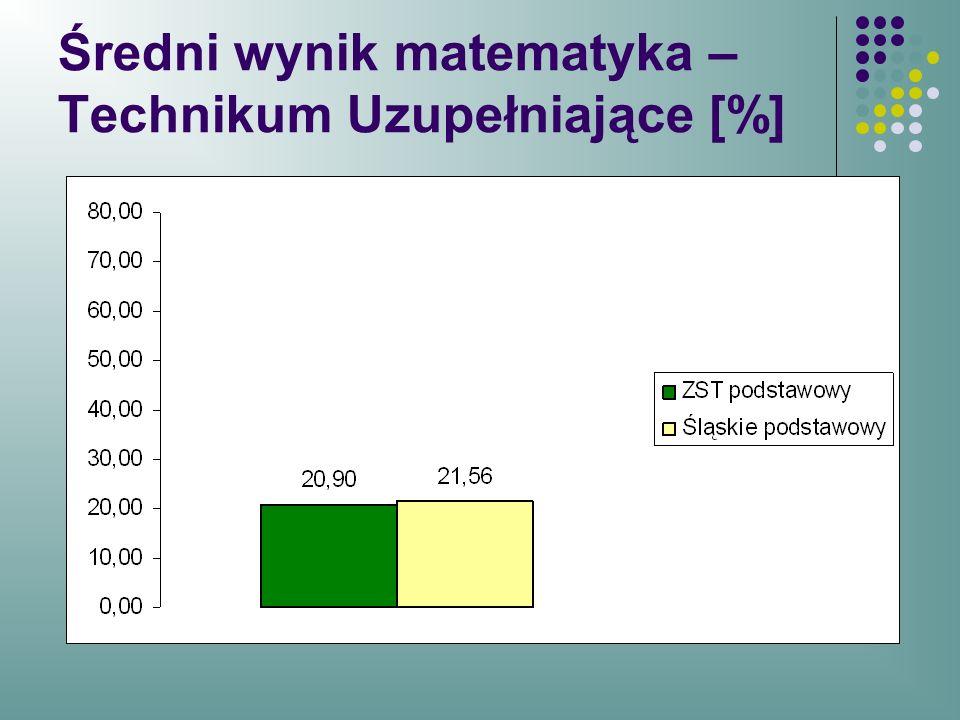 Średni wynik matematyka – Technikum Uzupełniające [%]