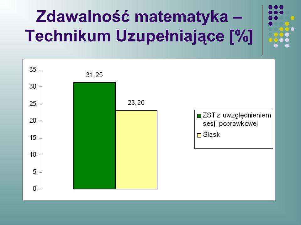 Zdawalność matematyka – Technikum Uzupełniające [%]
