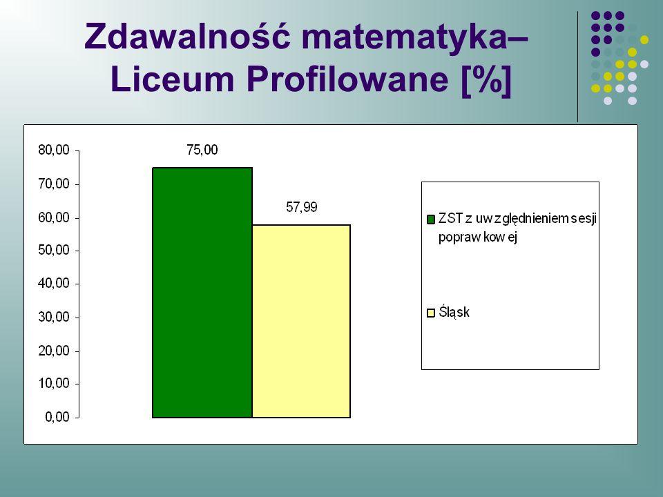 Zdawalność matematyka– Liceum Profilowane [%]