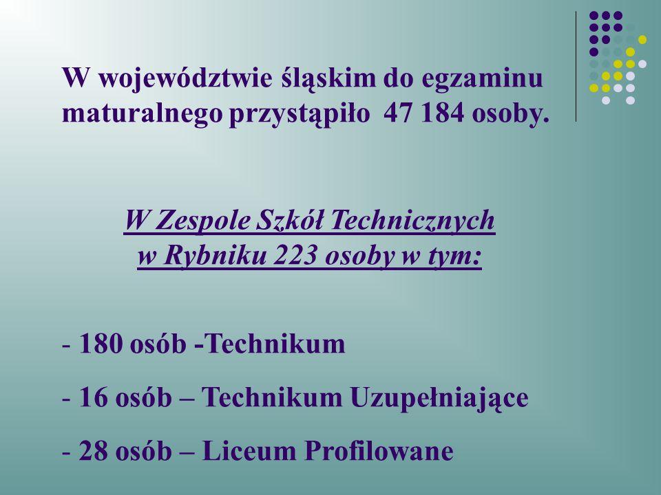 W województwie śląskim do egzaminu maturalnego przystąpiło 47 184 osoby.