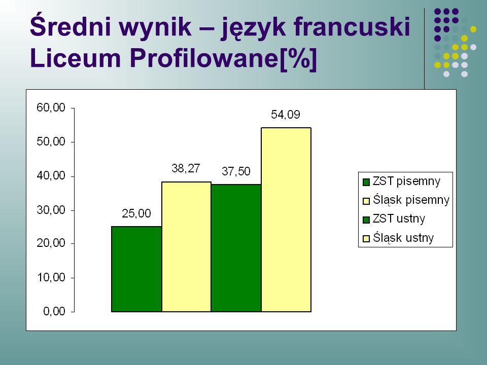 Średni wynik – język francuski Liceum Profilowane[%]