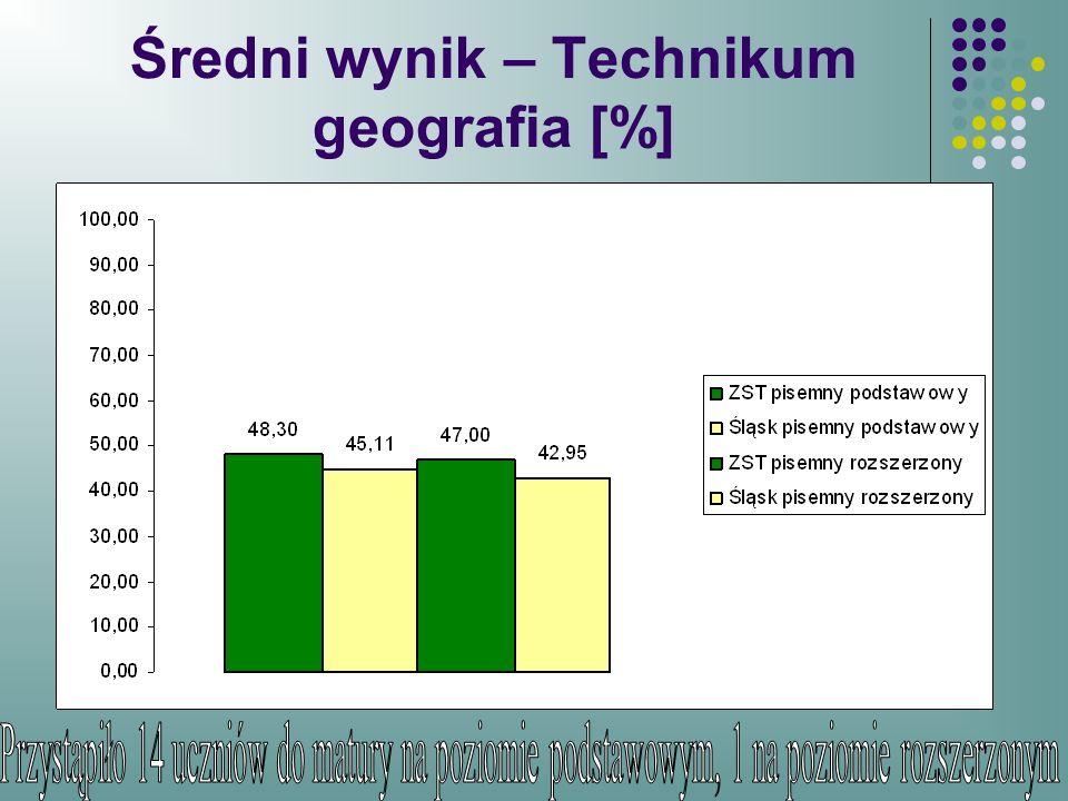 Średni wynik – Technikum geografia [%]