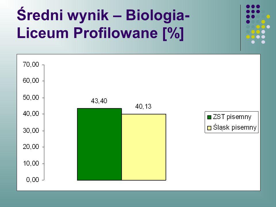 Średni wynik – Biologia- Liceum Profilowane [%]