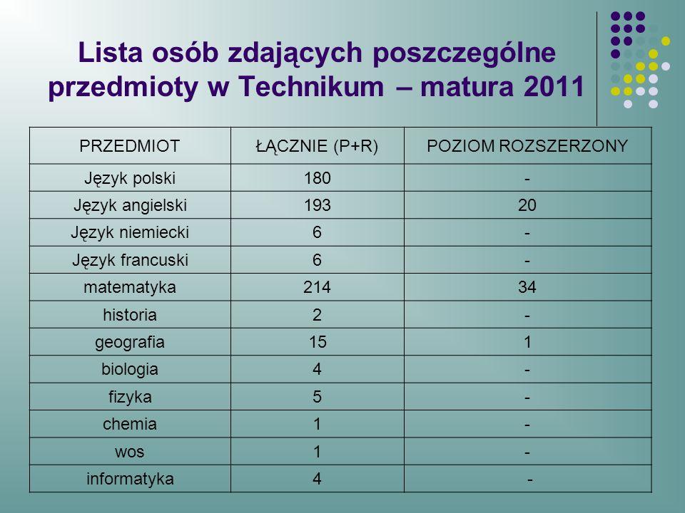 Lista osób zdających poszczególne przedmioty w Technikum – matura 2011 PRZEDMIOTŁĄCZNIE (P+R)POZIOM ROZSZERZONY Język polski180- Język angielski19320 Język niemiecki6- Język francuski6- matematyka21434 historia2- geografia151 biologia4- fizyka5- chemia1- wos1- informatyka4 -