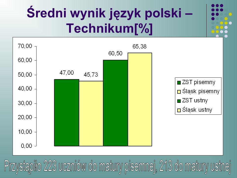 Średni wynik język polski – Technikum[%]