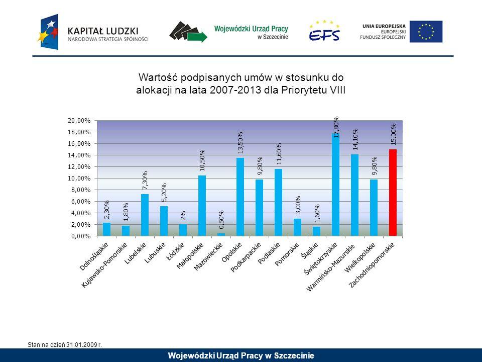 Wojewódzki Urząd Pracy w Szczecinie Wartość podpisanych umów w stosunku do alokacji na lata 2007-2013 dla Priorytetu VIII Stan na dzień 31.01.2009 r.