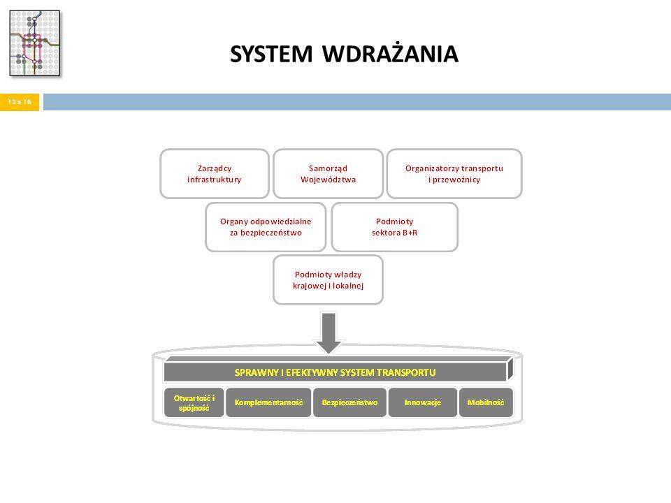 SYSTEM WDRAŻANIA 13 z 16