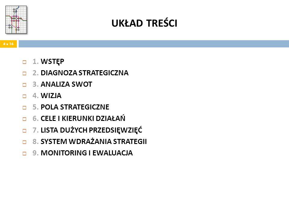 UKŁAD TREŚCI 1.WSTĘP 2. DIAGNOZA STRATEGICZNA 3. ANALIZA SWOT 4.