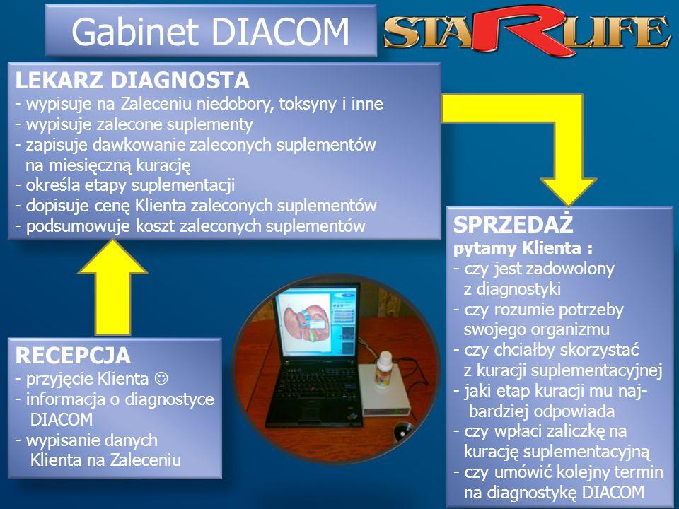 Gabinet DIACOM RECEPCJA - przyjęcie Klienta - informacja o diagnostyce DIACOM - wypisanie danych Klienta na Zaleceniu LEKARZ DIAGNOSTA - wypisuje na Z