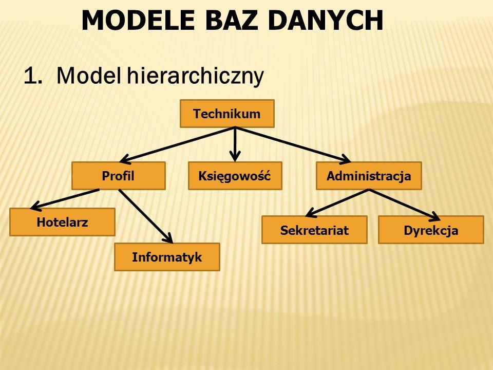 MODELE BAZ DANYCH 1. Model hierarchiczny Technikum ProfilKsięgowośćAdministracja DyrekcjaSekretariat Hotelarz Informatyk