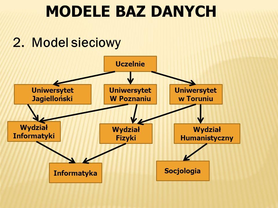 MODELE BAZ DANYCH 2. Model sieciowy Uczelnie Uniwersytet W Poznaniu Uniwersytet w Toruniu Uniwersytet Jagielloński Wydział Informatyki Wydział Fizyki