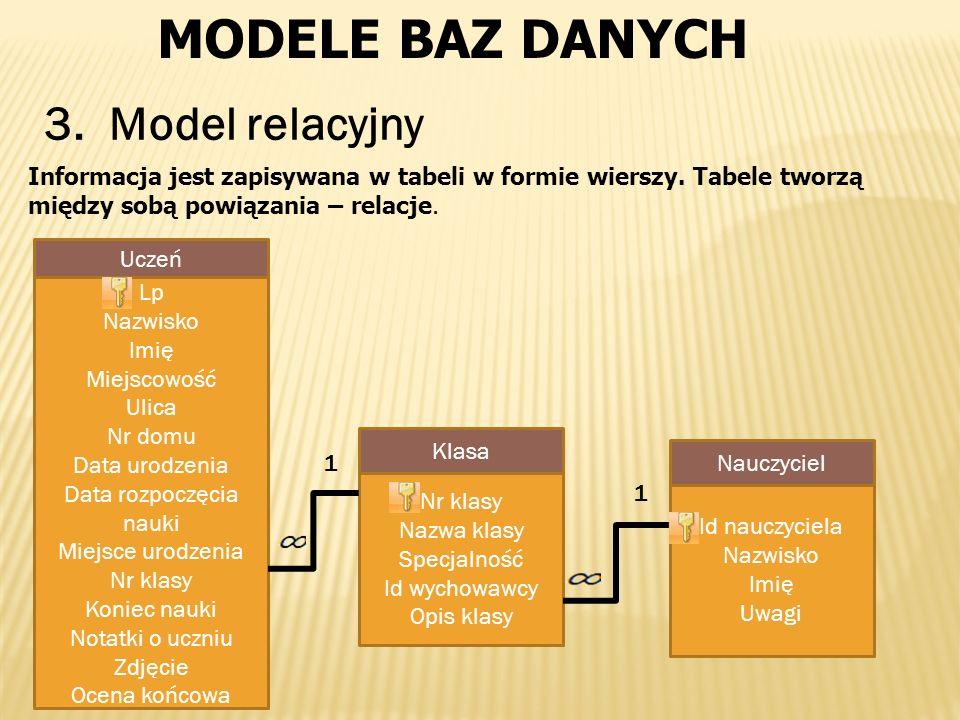 MODELE BAZ DANYCH 3. Model relacyjny Informacja jest zapisywana w tabeli w formie wierszy. Tabele tworzą między sobą powiązania – relacje. Lp Nazwisko