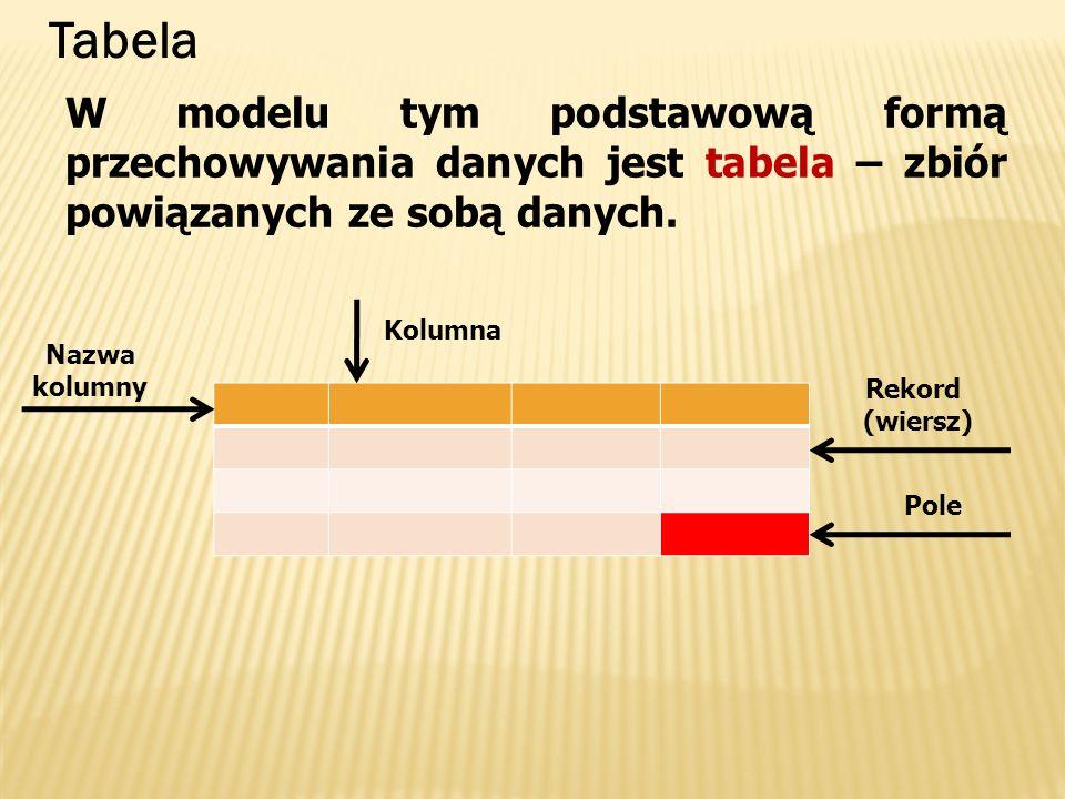 W modelu tym podstawową formą przechowywania danych jest tabela – zbiór powiązanych ze sobą danych. Kolumna Nazwa kolumny Rekord (wiersz) Pole Tabela