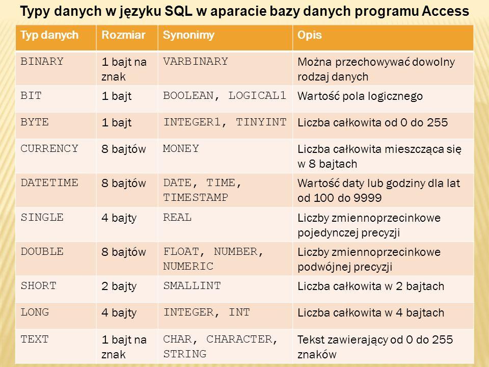 Typy danych w języku SQL w aparacie bazy danych programu Access Typ danychRozmiarSynonimyOpis BINARY 1 bajt na znak VARBINARY Można przechowywać dowol
