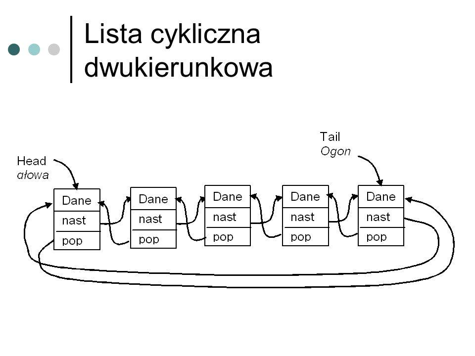 Lista z przeskokami z równo rozmieszczonymi węzłami z nierówno rozmieszczonymi węzłami
