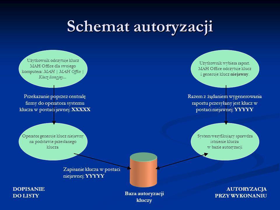 Schemat autoryzacji Użytkownik odczytuje klucz MAH Office dla swojego komputera: MAH | MAH Office | Klucz licencyjny... Operator generuje klucz niejaw