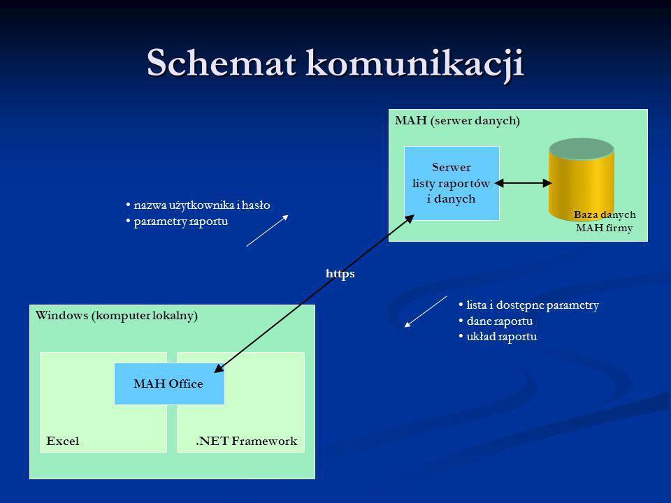 Schemat komunikacji Windows (komputer lokalny) Excel.NET Framework MAH Office MAH (serwer danych) Baza danych MAH firmy Serwer listy raportów i danych