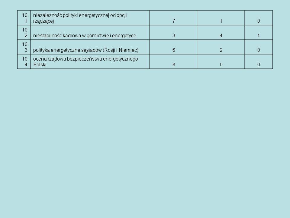 10 1 niezależność polityki energetycznej od opcji rządzącej710 10 2 niestabilność kadrowa w górnictwie i energetyce341 10 3 polityka energetyczna sąsi