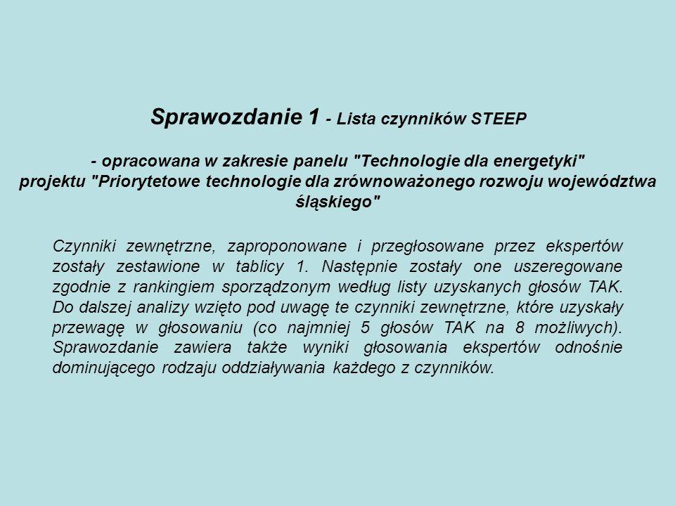 Sprawozdanie 1 - Lista czynników STEEP - opracowana w zakresie panelu Technologie dla energetyki projektu Priorytetowe technologie dla zrównoważonego rozwoju województwa śląskiego Czynniki zewnętrzne, zaproponowane i przegłosowane przez ekspertów zostały zestawione w tablicy 1.