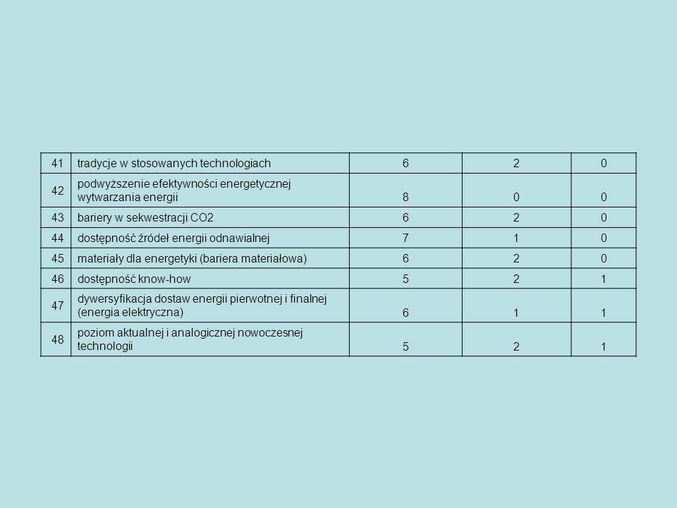 41 tradycje w stosowanych technologiach620 42 podwyższenie efektywności energetycznej wytwarzania energii800 43 bariery w sekwestracji CO2620 44 dostę
