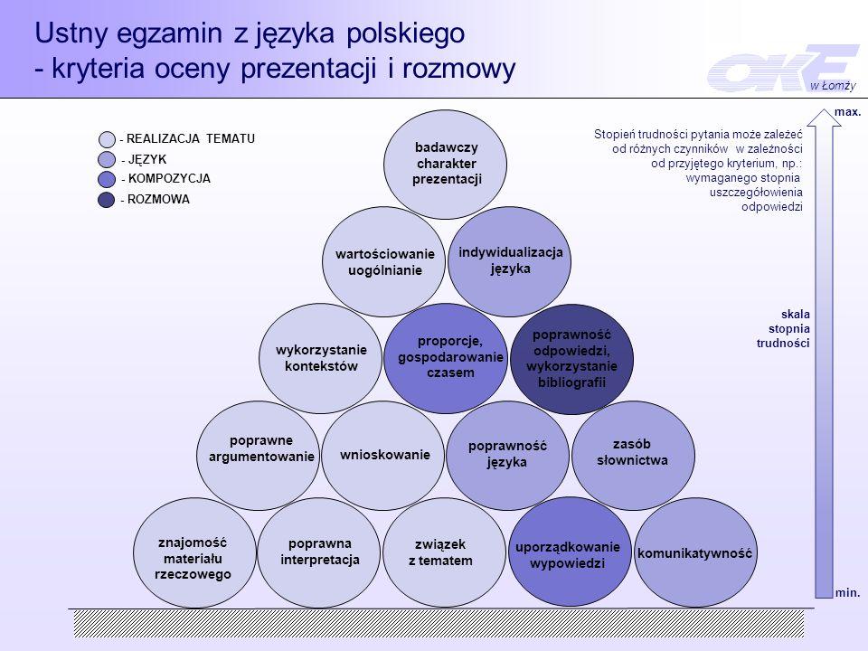 Ustny egzamin z języka polskiego - kryteria oceny prezentacji i rozmowy - JĘZYK - REALIZACJA TEMATU - KOMPOZYCJA - ROZMOWA znajomość materiału rzeczowego poprawna interpretacja uporządkowanie wypowiedzi komunikatywność poprawne argumentowanie wnioskowanie poprawność języka zasób słownictwa wykorzystanie kontekstów wartościowanie uogólnianie proporcje, gospodarowanie czasem badawczy charakter prezentacji poprawność odpowiedzi, wykorzystanie bibliografii indywidualizacja języka związek z tematem skala stopnia trudności min.