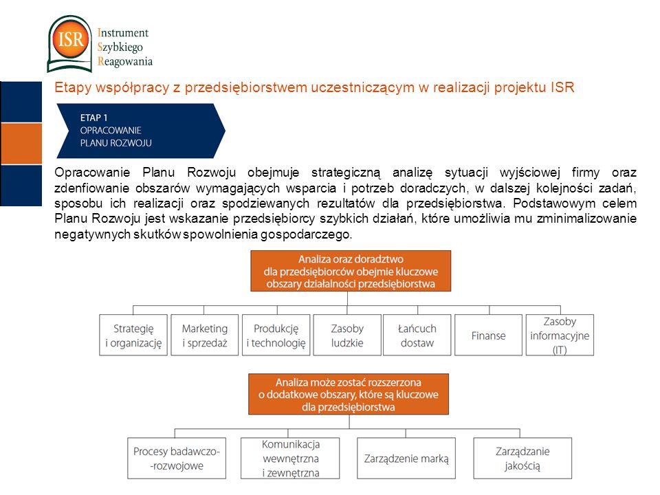 Etapy współpracy z przedsiębiorstwem uczestniczącym w realizacji projektu ISR Opracowanie Planu Rozwoju obejmuje strategiczną analizę sytuacji wyjściowej firmy oraz zdenfiowanie obszarów wymagających wsparcia i potrzeb doradczych, w dalszej kolejności zadań, sposobu ich realizacji oraz spodziewanych rezultatów dla przedsiębiorstwa.
