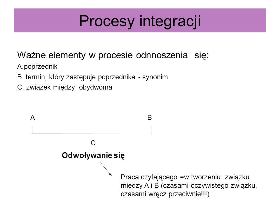Procesy integracji Ważne elementy w procesie odnnoszenia się: A.poprzednik B. termin, który zastępuje poprzednika - synonim C. związek między obydwoma