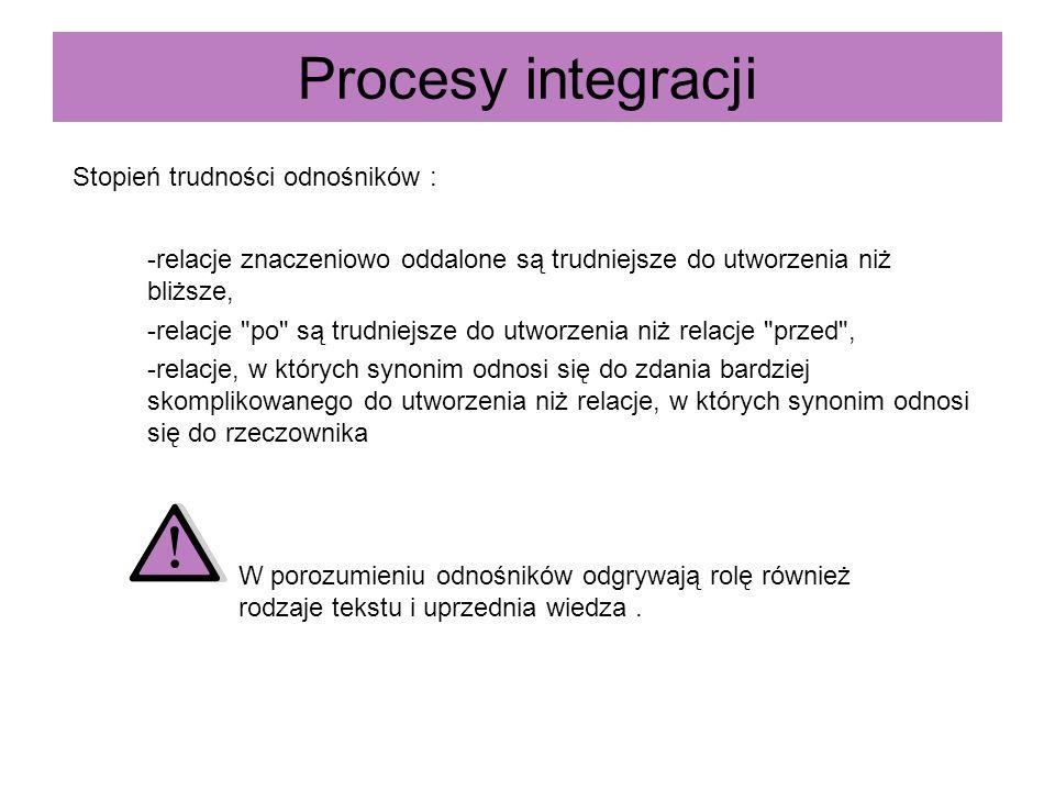 Procesy integracji Stopień trudności odnośników : -relacje znaczeniowo oddalone są trudniejsze do utworzenia niż bliższe, -relacje