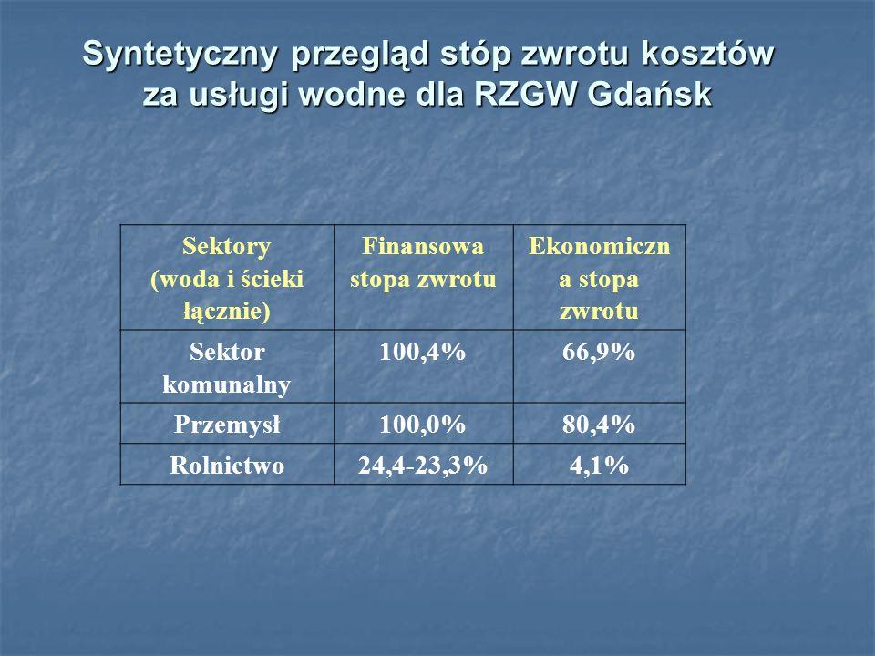 Sektory (woda i ścieki łącznie) Finansowa stopa zwrotu Ekonomiczn a stopa zwrotu Sektor komunalny 100,4%66,9% Przemysł100,0%80,4% Rolnictwo24,4-23,3%4,1% Syntetyczny przegląd stóp zwrotu kosztów za usługi wodne dla RZGW Gdańsk