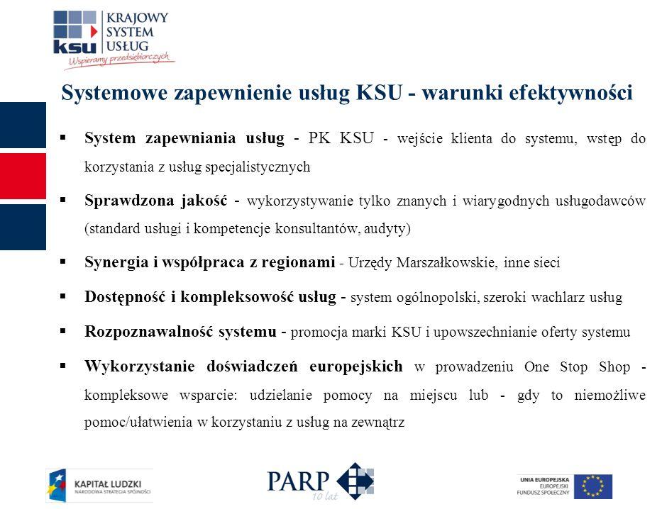 Systemowe zapewnienie usług KSU - warunki efektywności System zapewniania usług - PK KSU - wejście klienta do systemu, wstęp do korzystania z usług sp