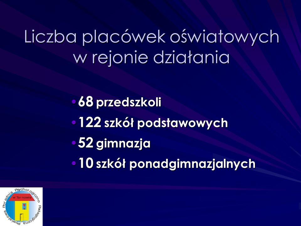 Liczba placówek oświatowych w rejonie działania 68 przedszkoli 68 przedszkoli 122 szkół podstawowych 122 szkół podstawowych 52 gimnazja 52 gimnazja 10 szkół ponadgimnazjalnych 10 szkół ponadgimnazjalnych
