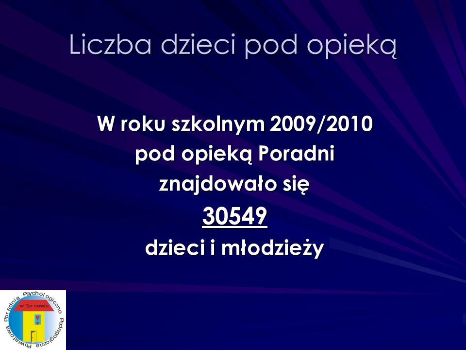 Liczba dzieci pod opieką W roku szkolnym 2009/2010 pod opieką Poradni znajdowało się 30549 dzieci i młodzieży