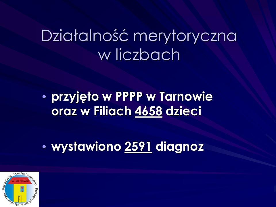 Działalność merytoryczna w liczbach przyjęto w PPPP w Tarnowie oraz w Filiach 4658 dzieci przyjęto w PPPP w Tarnowie oraz w Filiach 4658 dzieci wystawiono 2591 diagnoz wystawiono 2591 diagnoz