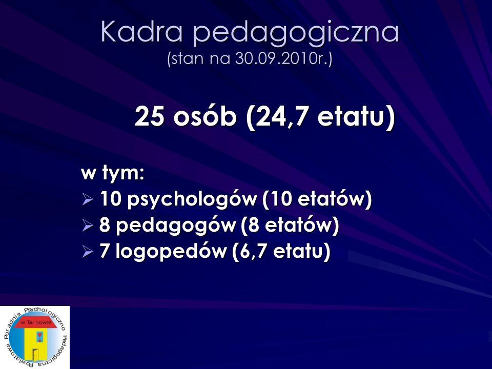 Kadra pedagogiczna (stan na 30.09.2010r.) 25 osób (24,7 etatu) w tym: 10 psychologów (10 etatów) 10 psychologów (10 etatów) 8 pedagogów (8 etatów) 8 pedagogów (8 etatów) 7 logopedów (6,7 etatu) 7 logopedów (6,7 etatu)