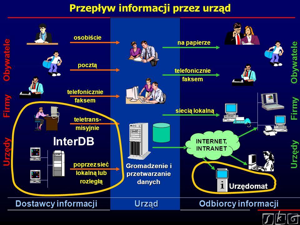 Przepływ informacji przez urząd Dostawcy informacji Urzędy Firmy Obywatele osobiściepocztą telefonicznie faksem teletrans- misyjnie Odbiorcy informacj