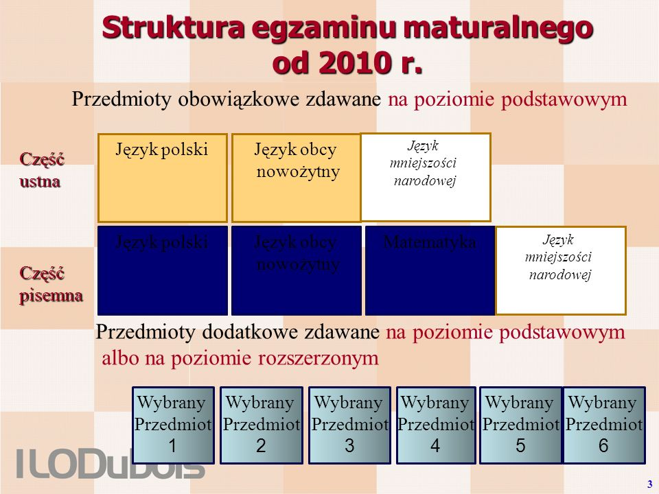 Wybrany przedmiot Przedmioty obowiązkowe zdawane na poziomie podstawowym Struktura egzaminu maturalnego od 2010 r.