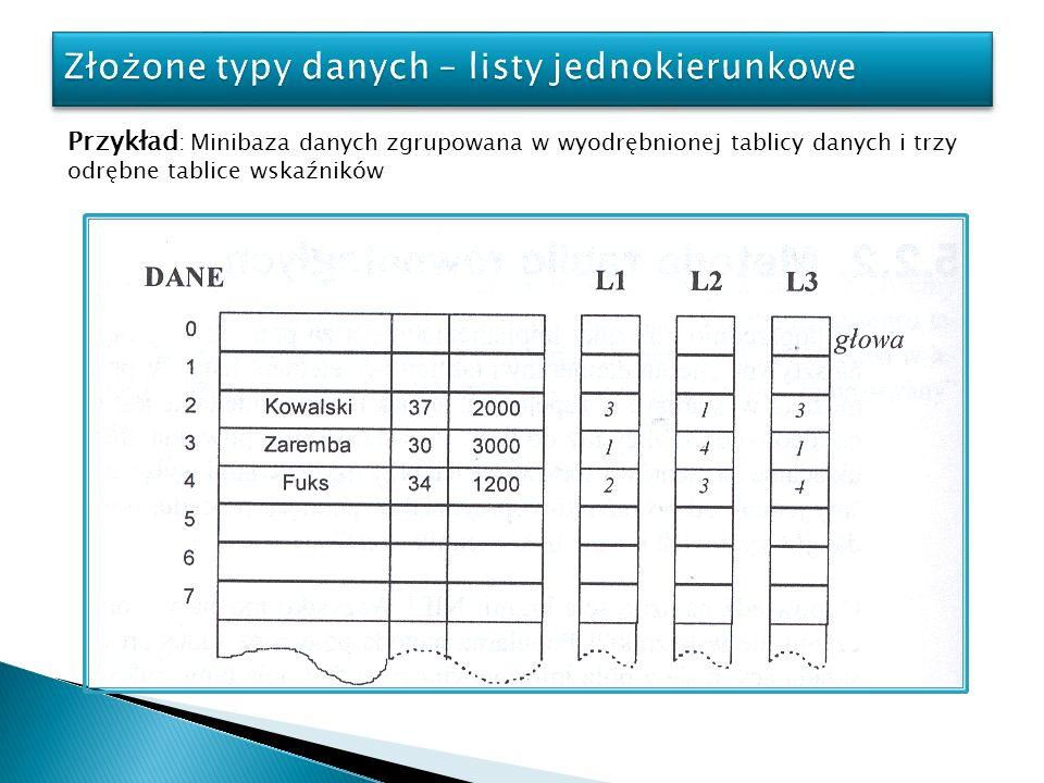 Przykład : Minibaza danych zgrupowana w wyodrębnionej tablicy danych i trzy odrębne tablice wskaźników