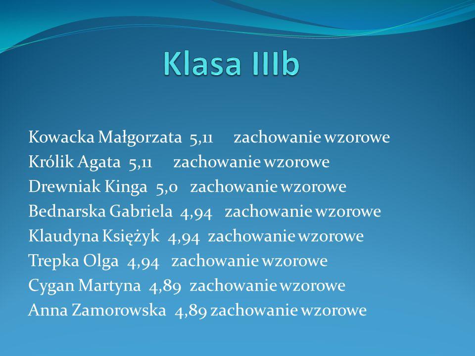 Kowacka Małgorzata 5,11 zachowanie wzorowe Królik Agata 5,11 zachowanie wzorowe Drewniak Kinga 5,0 zachowanie wzorowe Bednarska Gabriela 4,94 zachowan