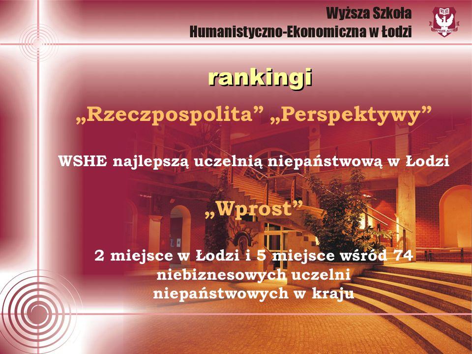 rankingi Rzeczpospolita Perspektywy WSHE najlepszą uczelnią niepaństwową w Łodzi Wprost 2 miejsce w Łodzi i 5 miejsce wśród 74 niebiznesowych uczelni niepaństwowych w kraju