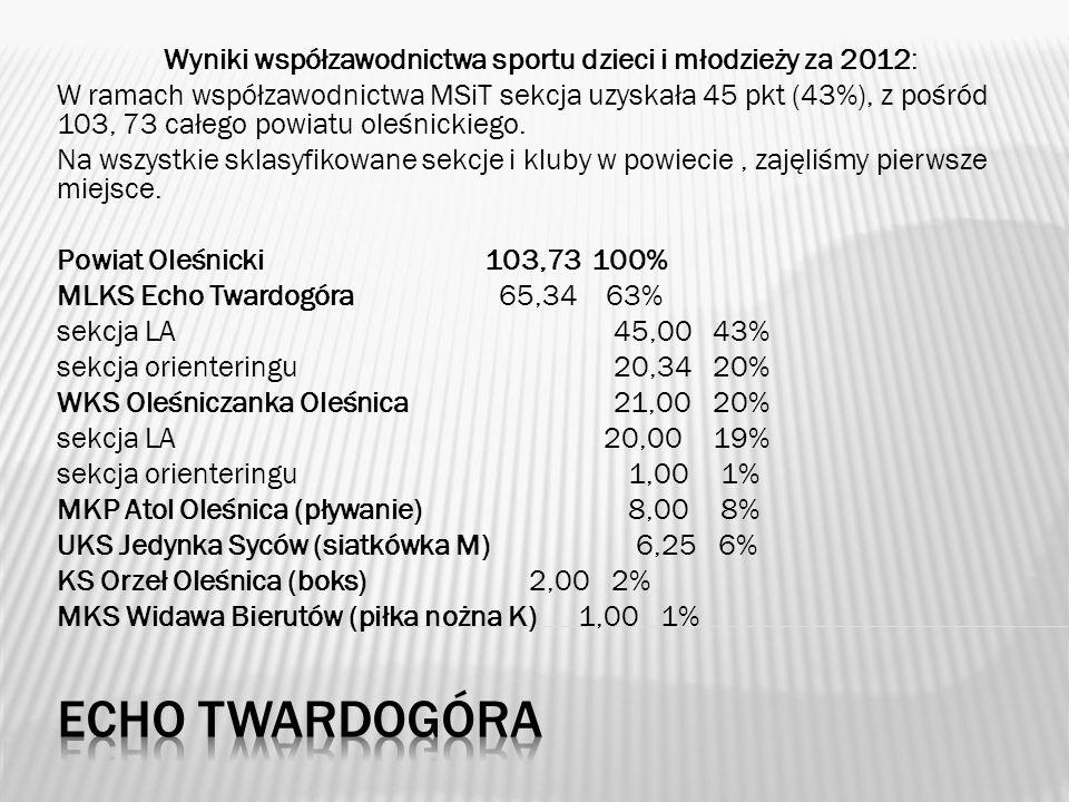 Wyniki współzawodnictwa sportu dzieci i młodzieży za 2012: W ramach współzawodnictwa MSiT sekcja uzyskała 45 pkt (43%), z pośród 103, 73 całego powiatu oleśnickiego.