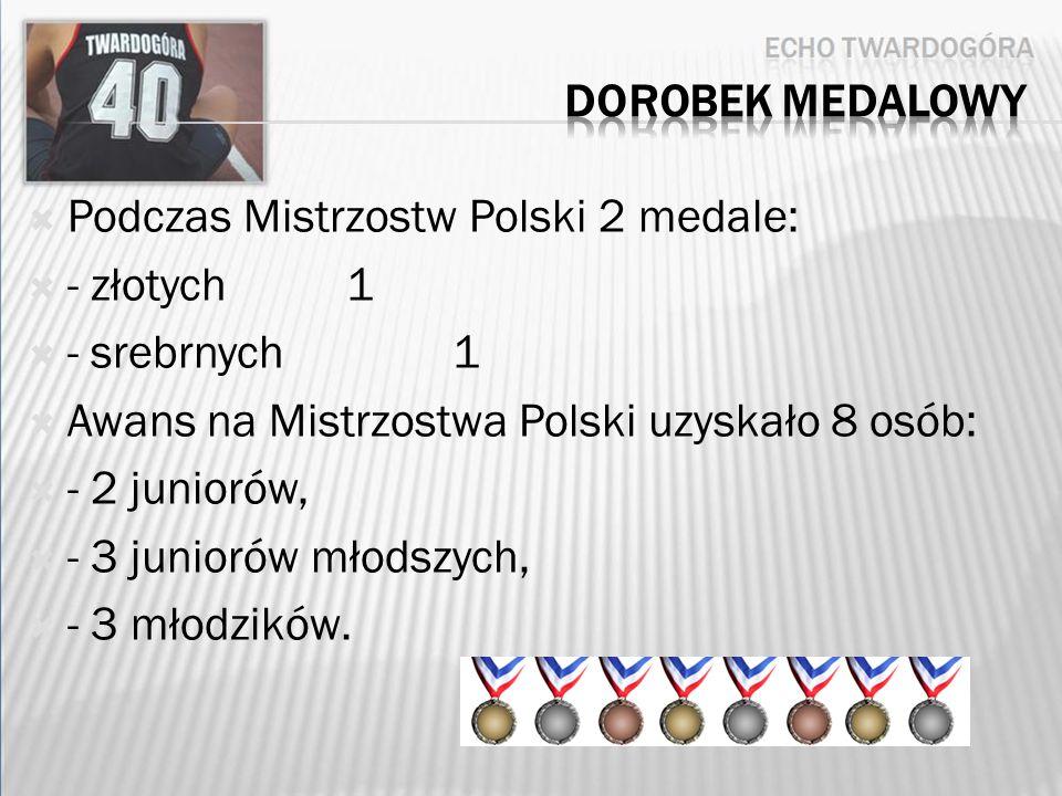 Podczas Mistrzostw Polski 2 medale: - złotych1 - srebrnych1 Awans na Mistrzostwa Polski uzyskało 8 osób: - 2 juniorów, - 3 juniorów młodszych, - 3 młodzików.
