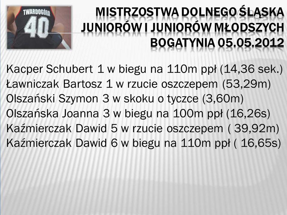 Kacper Schubert 1 w biegu na 110m ppł (14,36 sek.) Ławniczak Bartosz 1 w rzucie oszczepem (53,29m) Olszański Szymon 3 w skoku o tyczce (3,60m) Olszańska Joanna 3 w biegu na 100m ppł (16,26s) Kaźmierczak Dawid 5 w rzucie oszczepem ( 39,92m) Kaźmierczak Dawid 6 w biegu na 110m ppł ( 16,65s)