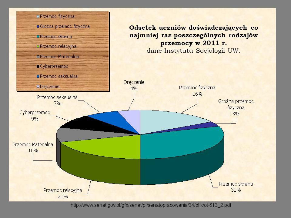 http://www.senat.gov.pl/gfx/senat/pl/senatopracowania/34/plik/ot-613_2.pdf Odsetek uczniów doświadczających co najmniej raz poszczególnych rodzajów pr