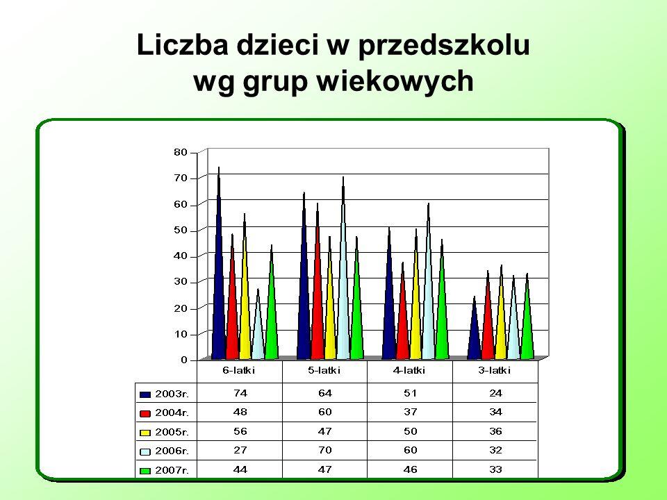 Liczba dzieci w przedszkolu wg grup wiekowych
